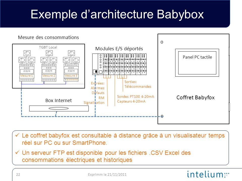 Exemple d'architecture Babybox