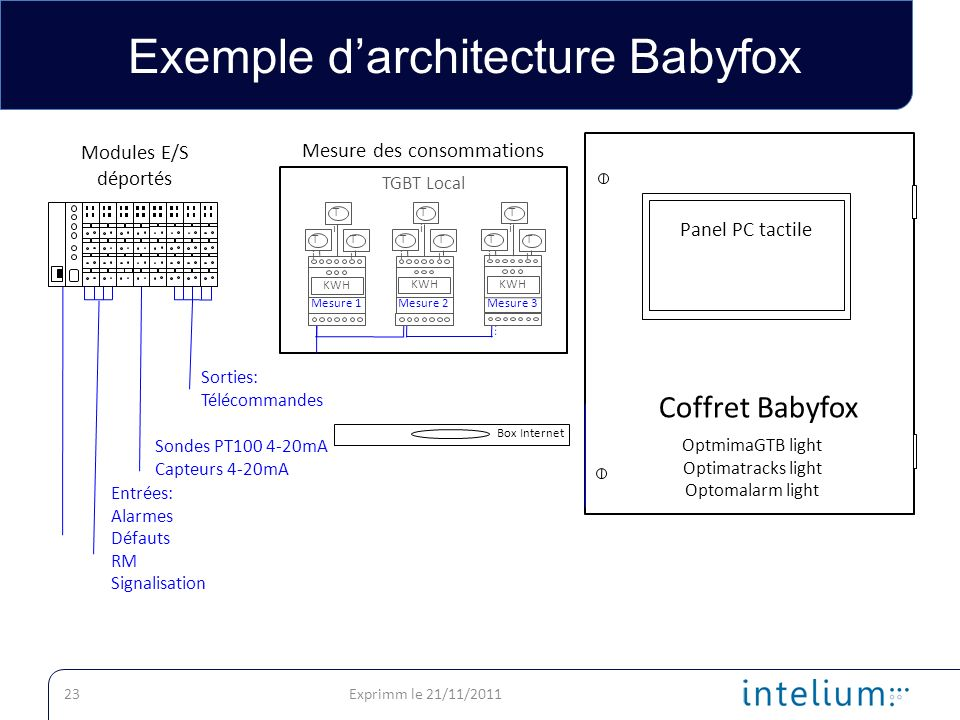 Exemple d'architecture Babyfox
