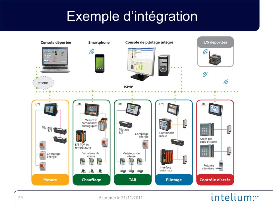 Exemple d'intégration