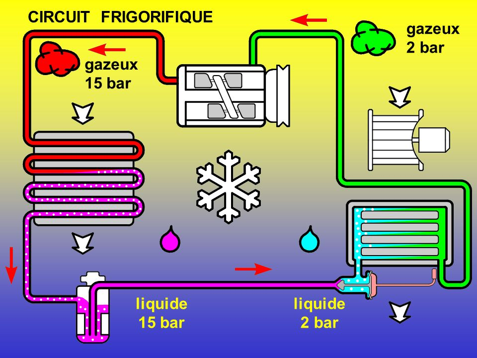 CIRCUIT FRIGORIFIQUE gazeux 2 bar gazeux 15 bar liquide 15 bar liquide 2 bar