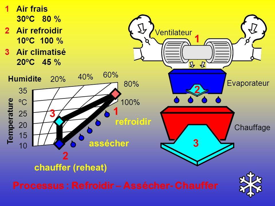 1 2 1 3 3 2 Processus : Refroidir – Assécher- Chauffer refroidir