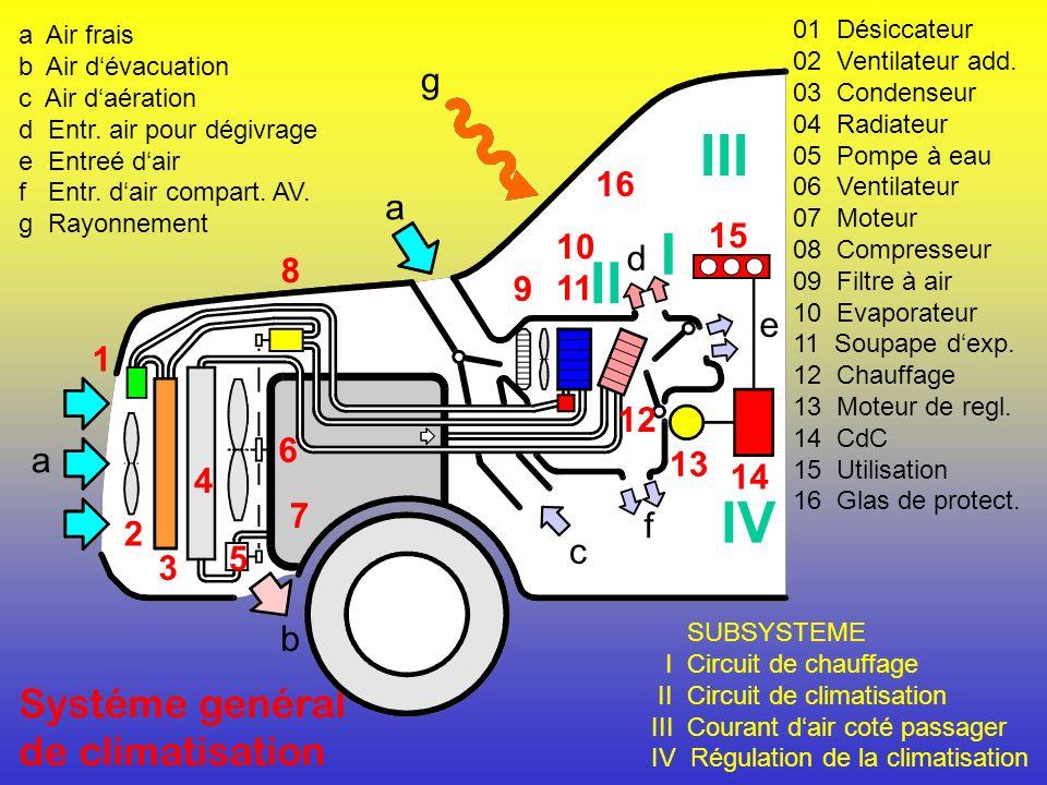 III I II IV Systéme genéral de climatisation g d e a f c b 16 15 10 8
