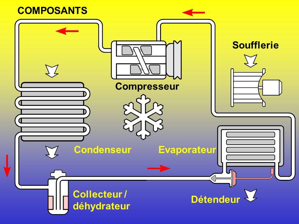 COMPOSANTS Soufflerie Compresseur Condenseur Evaporateur Collecteur / déhydrateur Détendeur