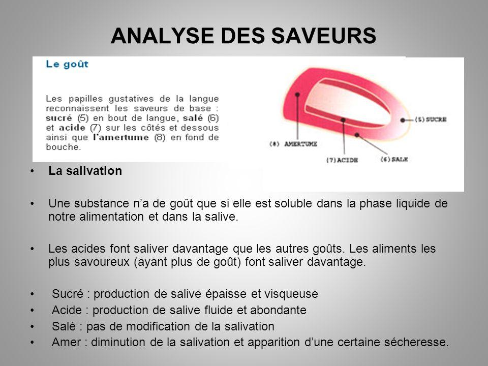 ANALYSE DES SAVEURS La salivation