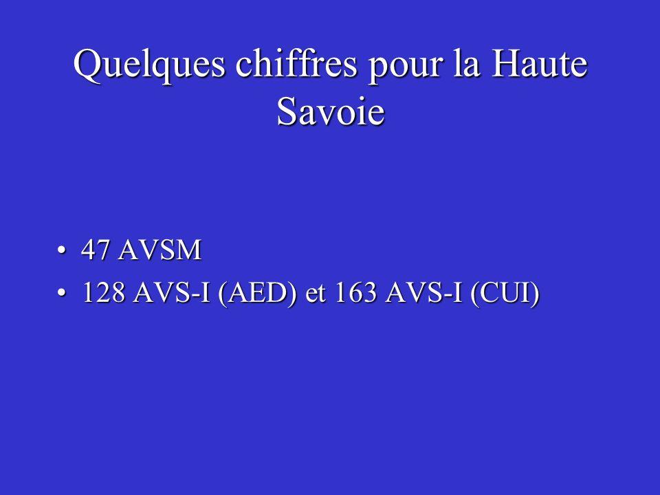 Quelques chiffres pour la Haute Savoie
