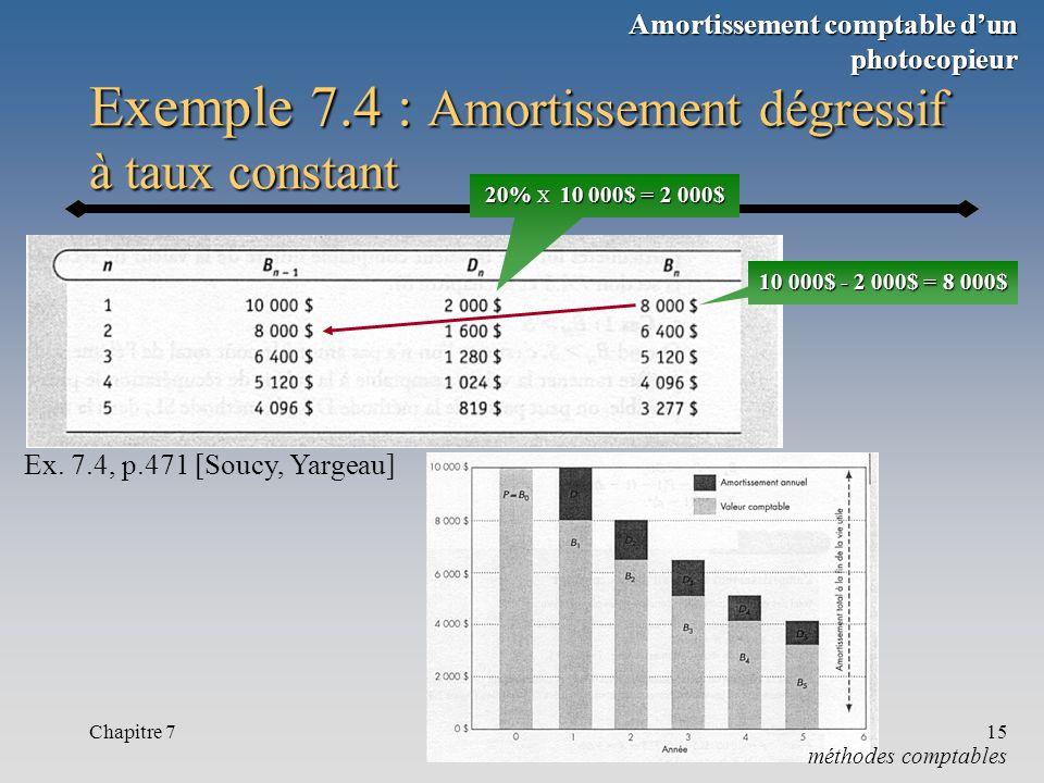 Exemple 7.4 : Amortissement dégressif à taux constant