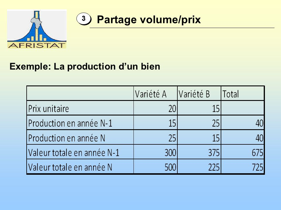 Exemple: La production d'un bien