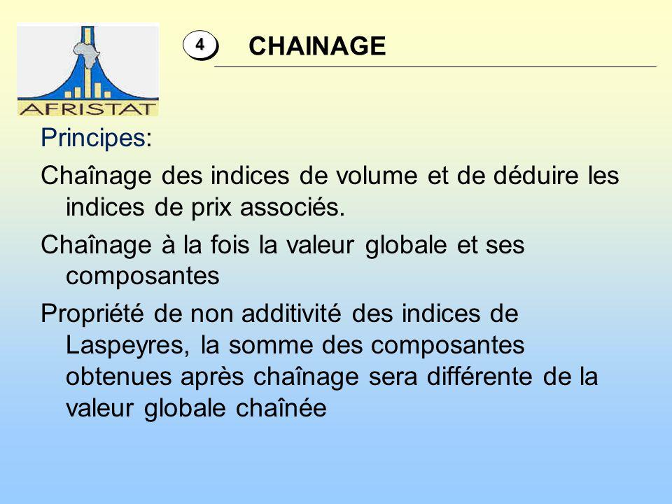 4 CHAINAGE.