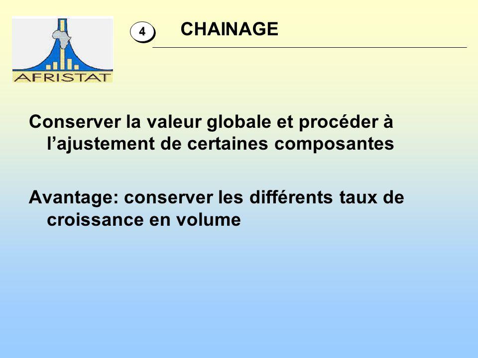 CHAINAGE 4.