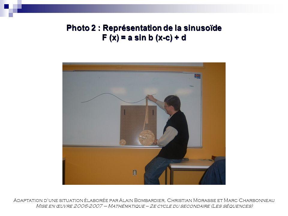 Photo 2 : Représentation de la sinusoïde F (x) = a sin b (x-c) + d