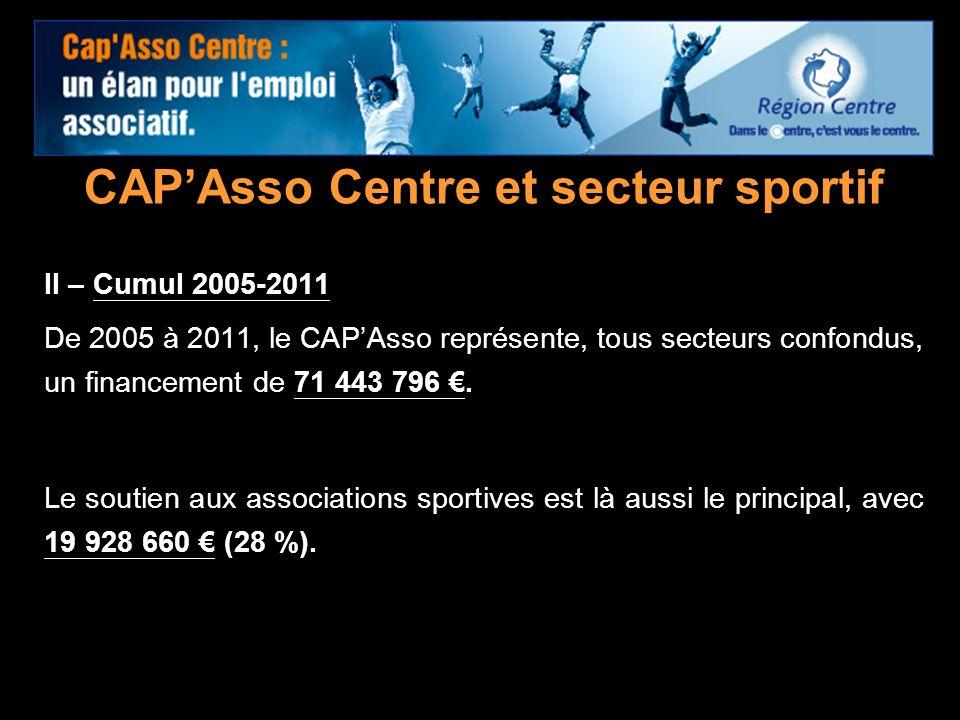 CAP'Asso Centre et secteur sportif