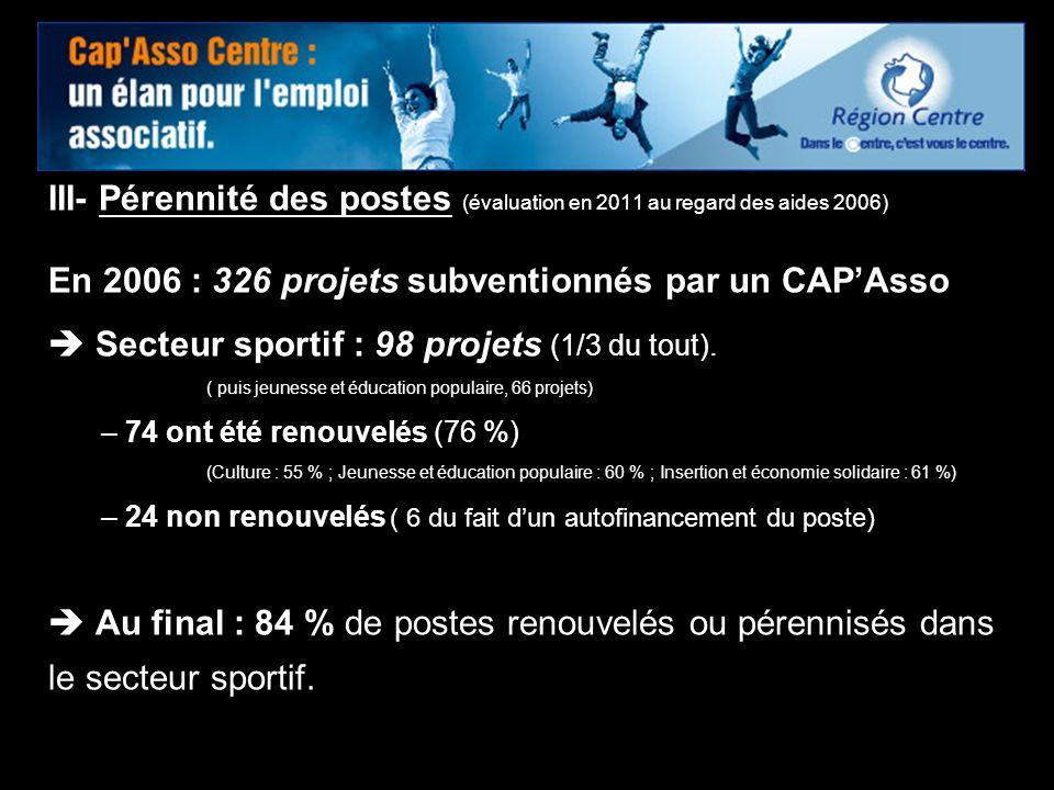 En 2006 : 326 projets subventionnés par un CAP'Asso