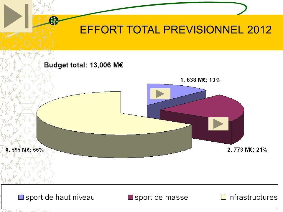 EFFORT TOTAL PREVISIONNEL 2012