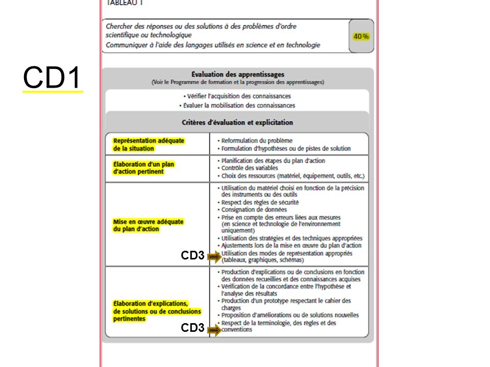 CD1 CD3 CD3
