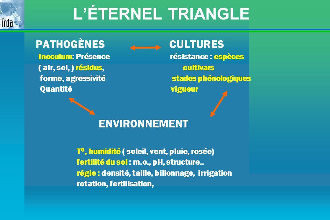 L'ÉTERNEL TRIANGLE PATHOGÈNES CULTURES ENVIRONNEMENT