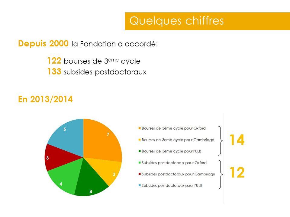 Quelques chiffres Depuis 2000 la Fondation a accordé: En 2013/2014