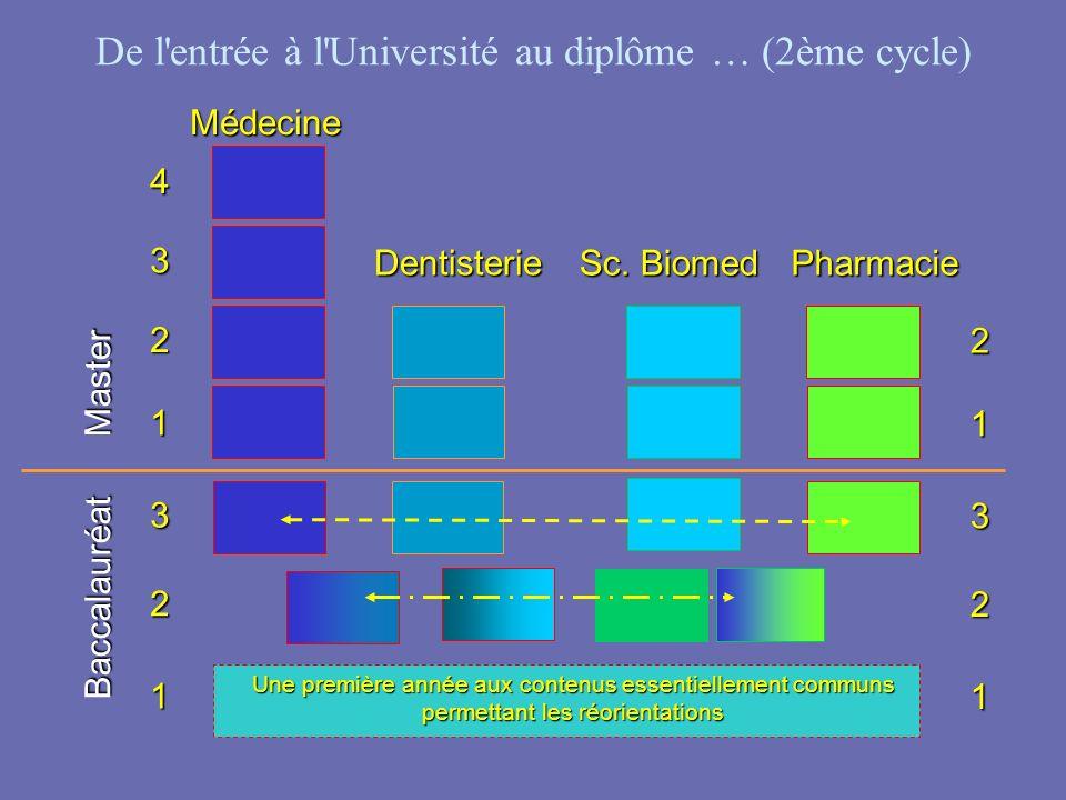 De l entrée à l Université au diplôme … (2ème cycle)