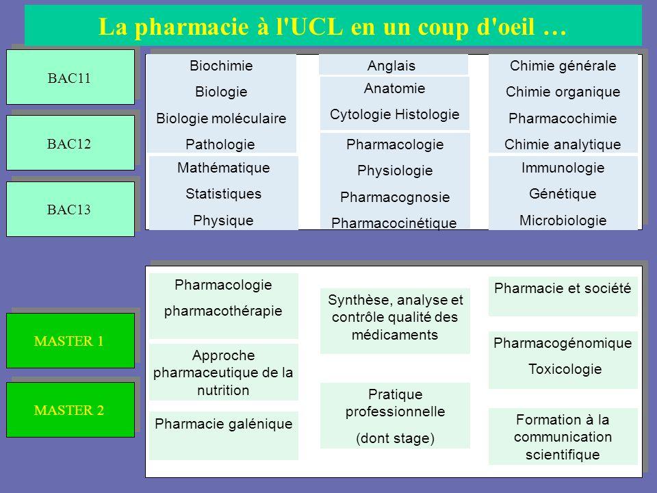 La pharmacie à l UCL en un coup d oeil …