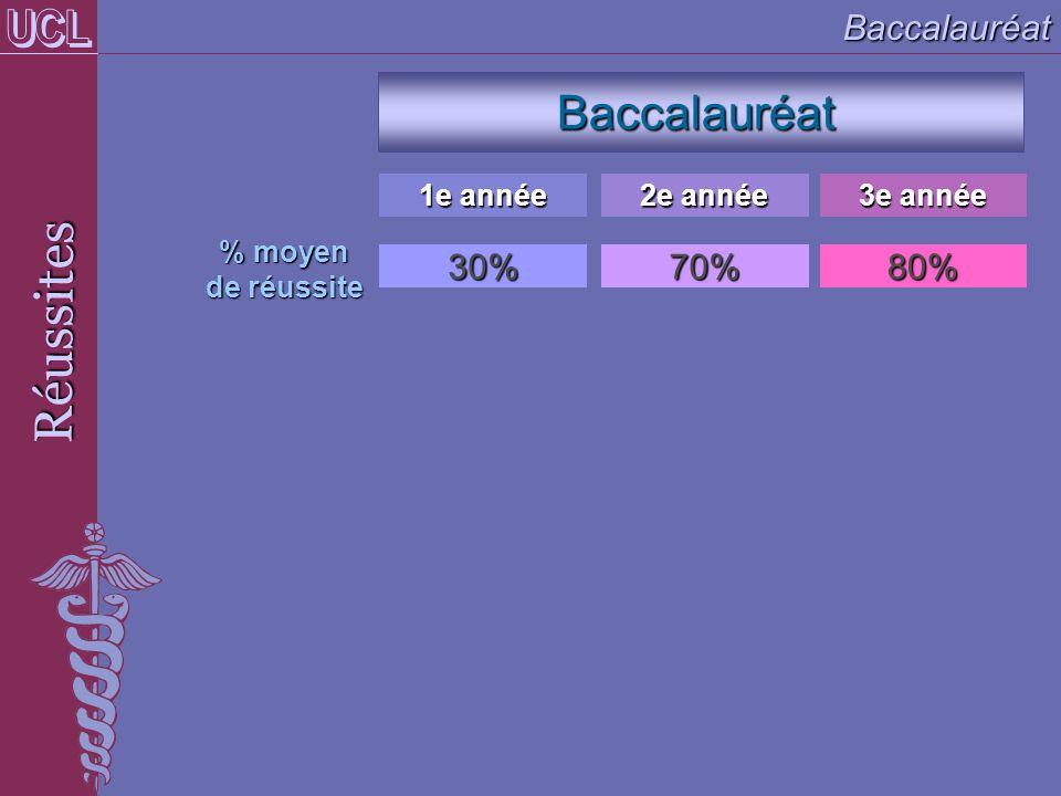 Réussites Baccalauréat Baccalauréat UCL 30% 70% 80% 1e année 2e année