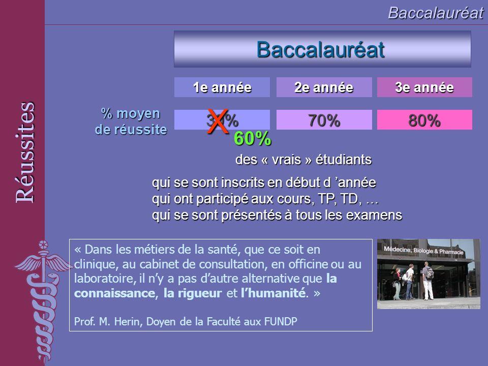 X Réussites Baccalauréat 60% Baccalauréat 30% 70% 80% 1e année