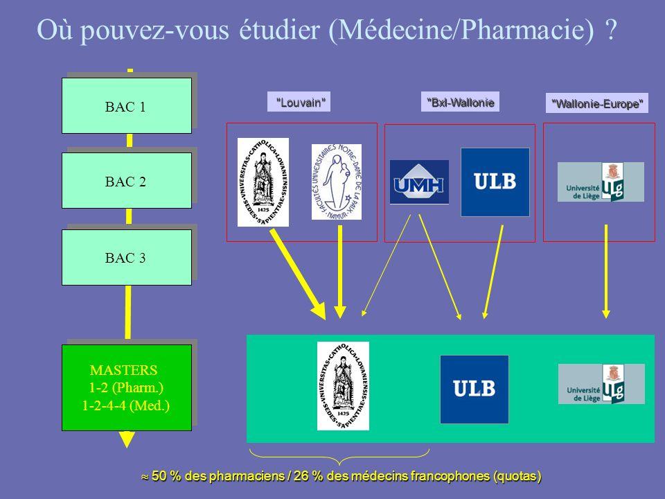 Où pouvez-vous étudier (Médecine/Pharmacie)
