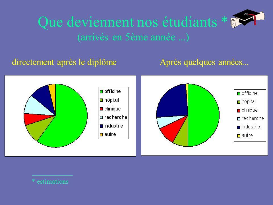 Que deviennent nos étudiants * (arrivés en 5ème année ...)