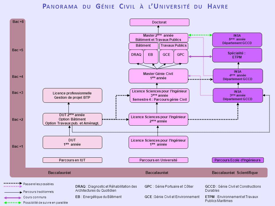 Panorama du Génie Civil à l'Université du Havre