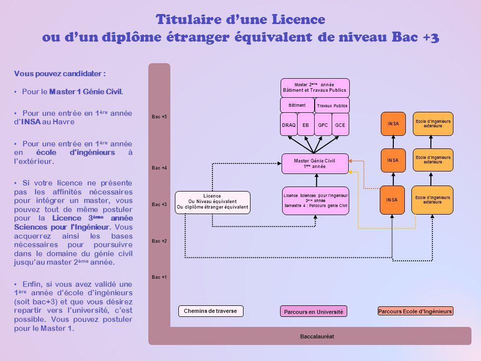 Titulaire d'une Licence