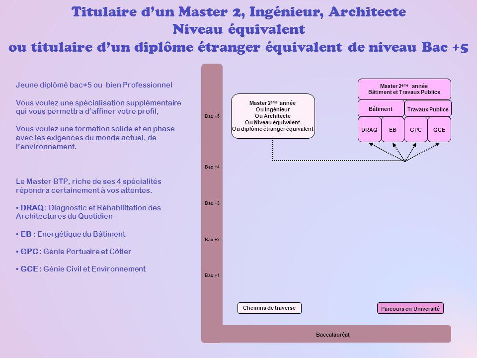 Titulaire d'un Master 2, Ingénieur, Architecte Niveau équivalent