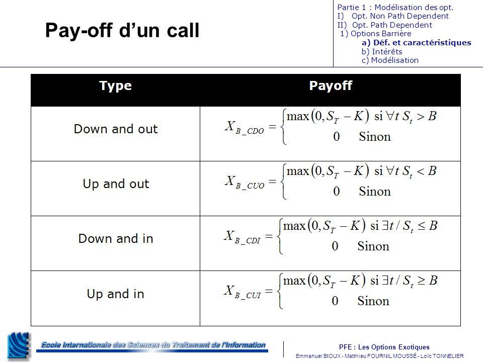Pay-off d'un call Partie 1 : Modélisation des opt.