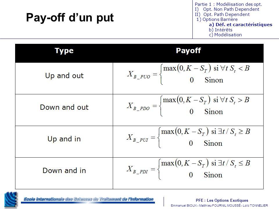 Pay-off d'un put Partie 1 : Modélisation des opt.