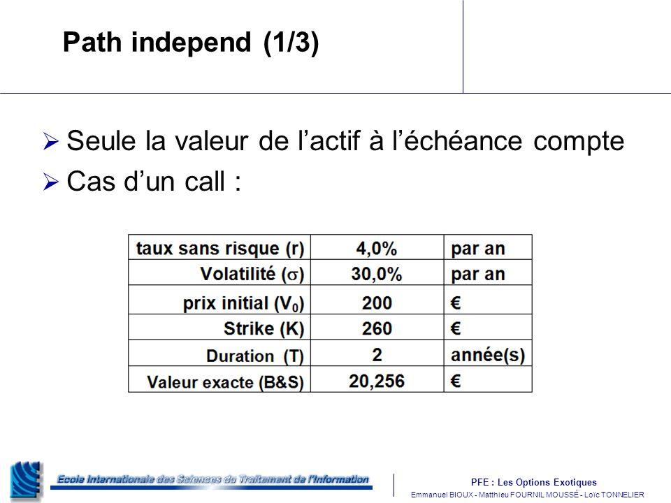Path independ (1/3) Seule la valeur de l'actif à l'échéance compte Cas d'un call :