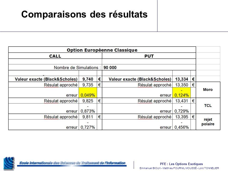 Comparaisons des résultats