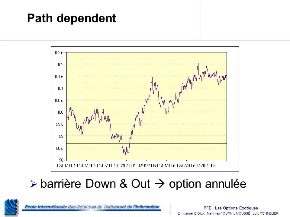 Path dependent barrière Down & Out  option annulée