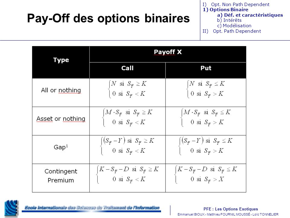 Pay-Off des options binaires