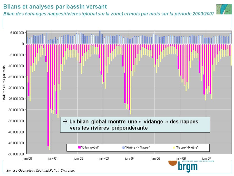 Bilans et analyses par bassin versant