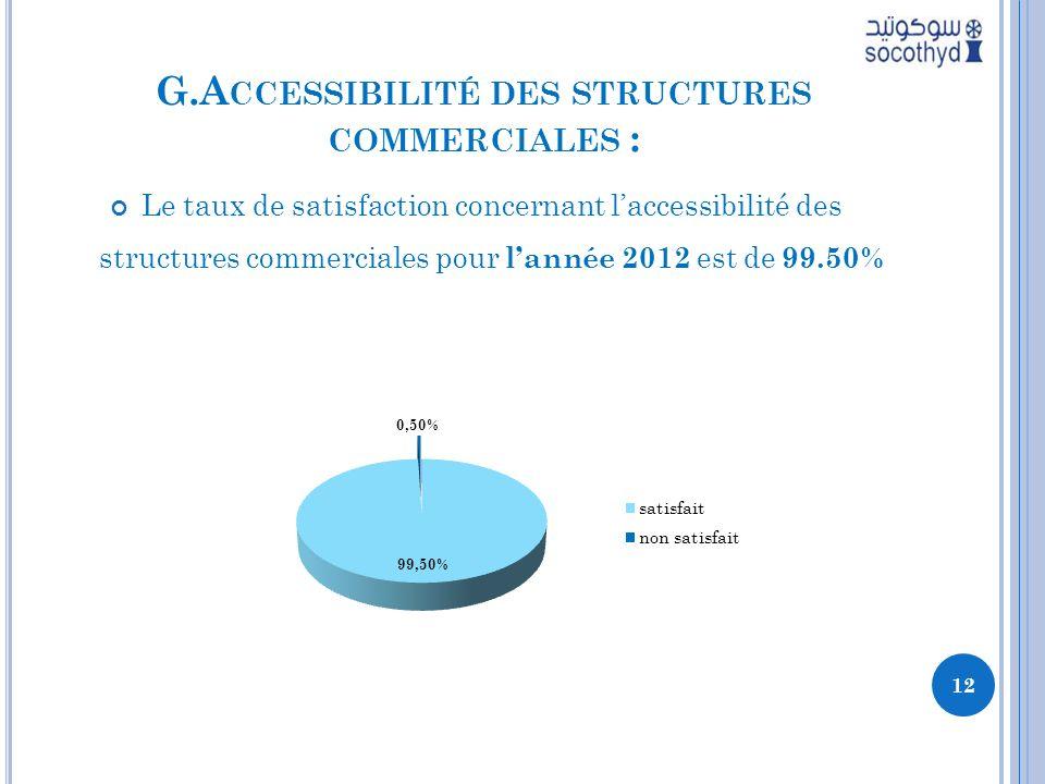 G.Accessibilité des structures commerciales :
