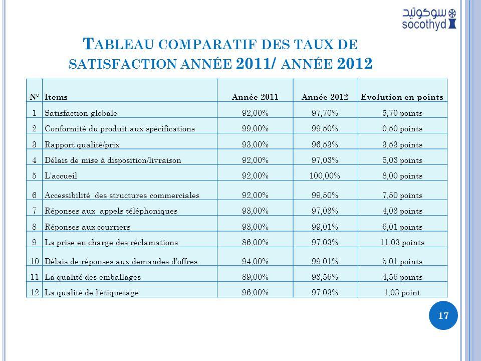 Tableau comparatif des taux de satisfaction année 2011/ année 2012