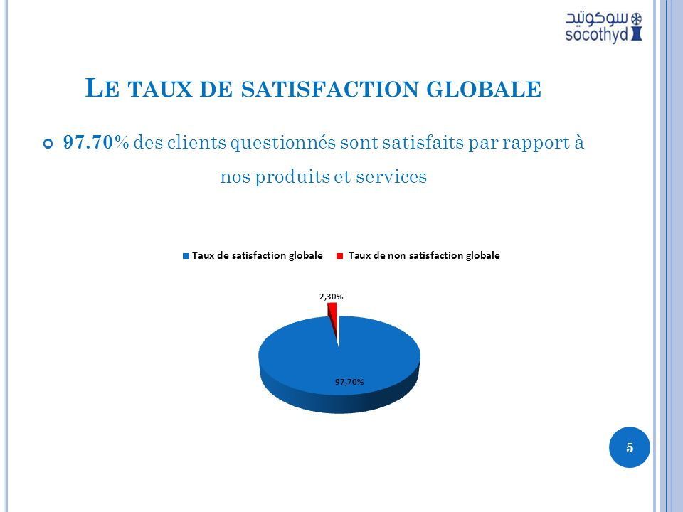 Le taux de satisfaction globale