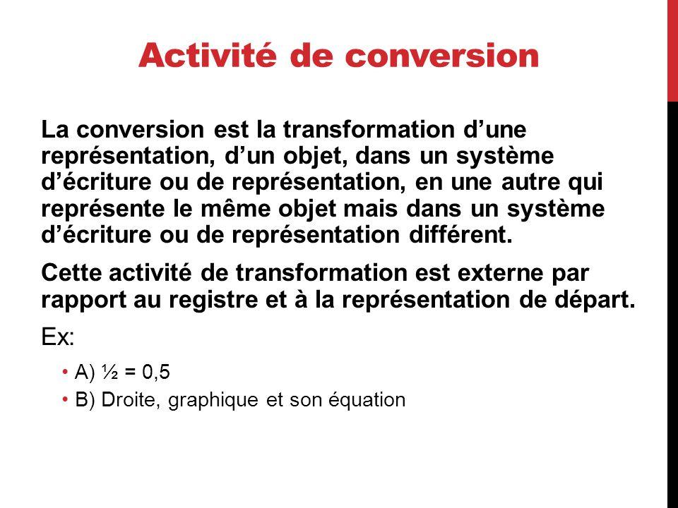 Activité de conversion