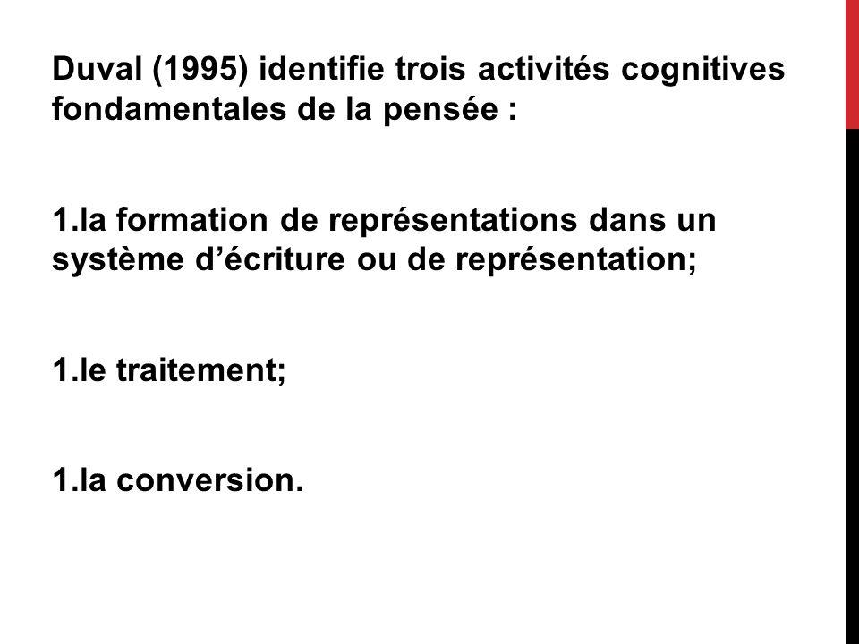 Duval (1995) identifie trois activités cognitives fondamentales de la pensée :