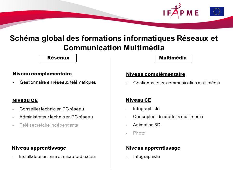 Schéma global des formations informatiques Réseaux et Communication Multimédia