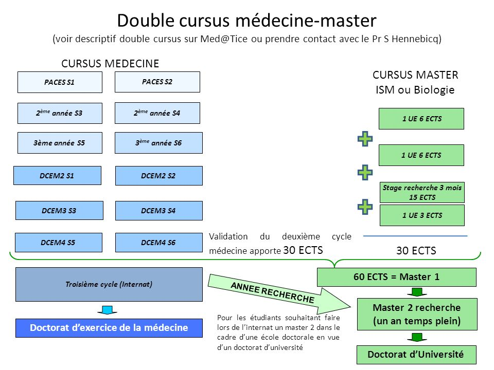 Double cursus médecine-master (voir descriptif double cursus sur Med@Tice ou prendre contact avec le Pr S Hennebicq)