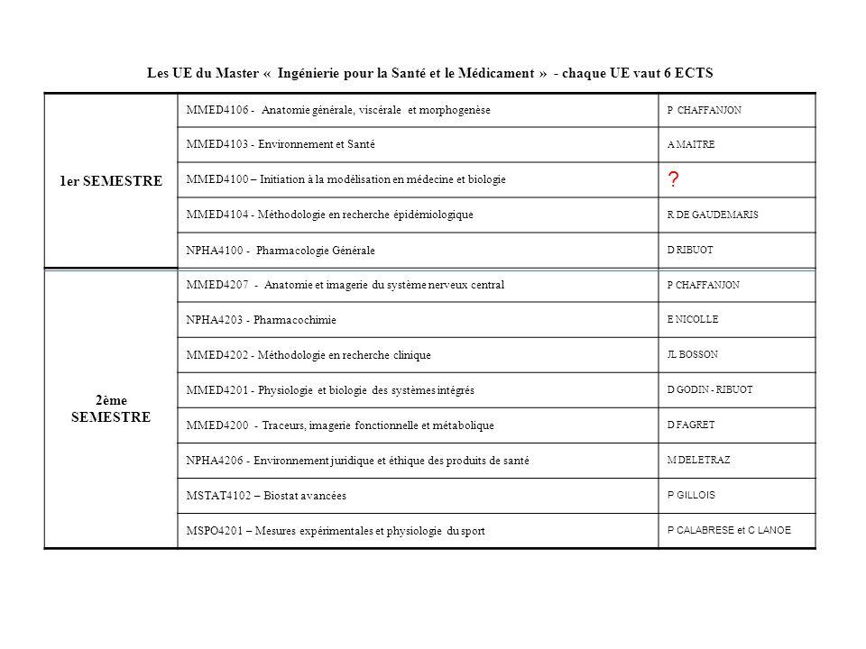 Les UE du Master « Ingénierie pour la Santé et le Médicament » - chaque UE vaut 6 ECTS