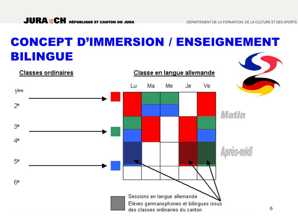 CONCEPT D'IMMERSION / ENSEIGNEMENT BILINGUE