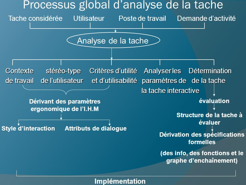 Processus global d'analyse de la tache