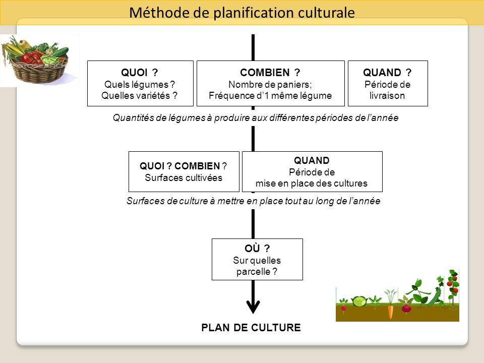 Méthode de planification culturale