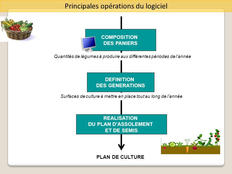 Principales opérations du logiciel