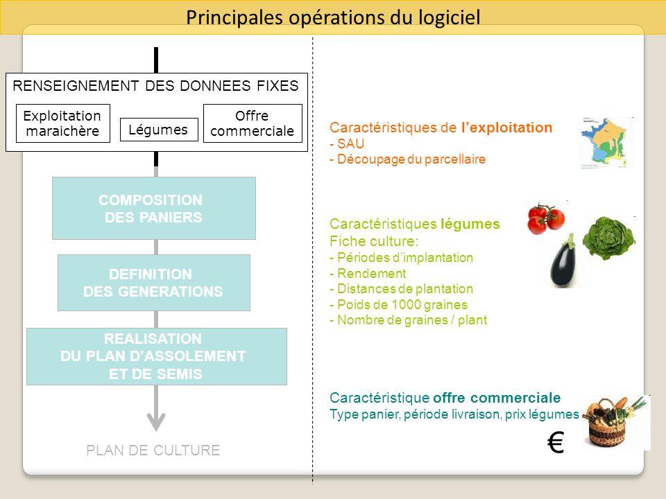 € Principales opérations du logiciel RENSEIGNEMENT DES DONNEES FIXES