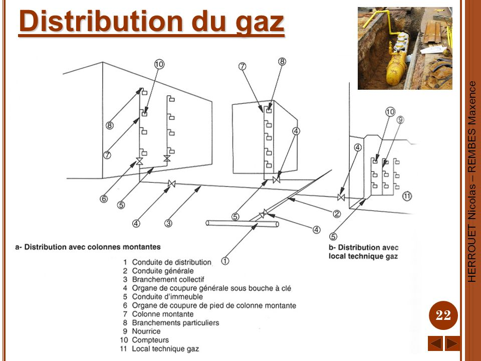 Distribution du gaz